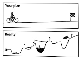 Your Plan:reality