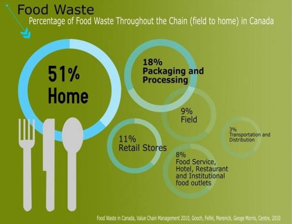 Food Waste Throughout The Chain